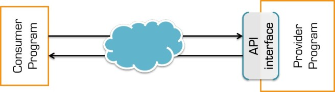 Gambaran cara kerja API