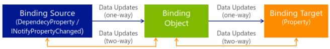 Data Binding Architecture