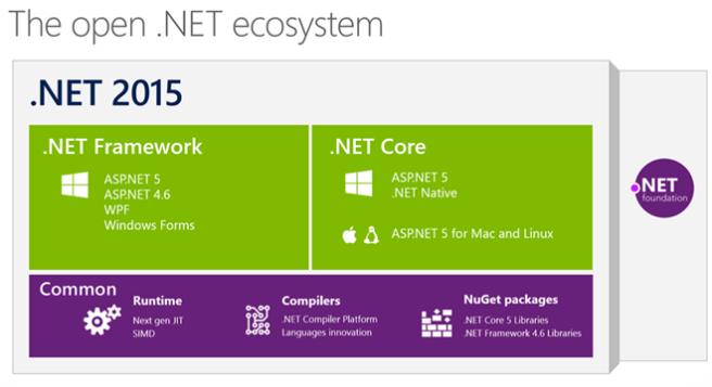 Ekosistem .NET 2015