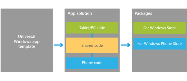 Universal Windows Apps Diagram