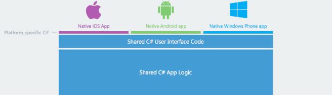 code-sharing