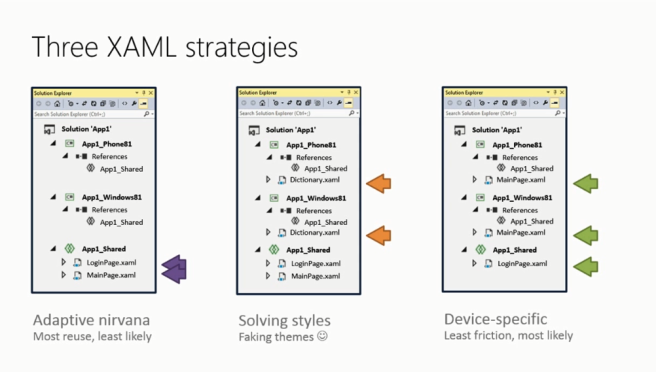 XAML Strategies