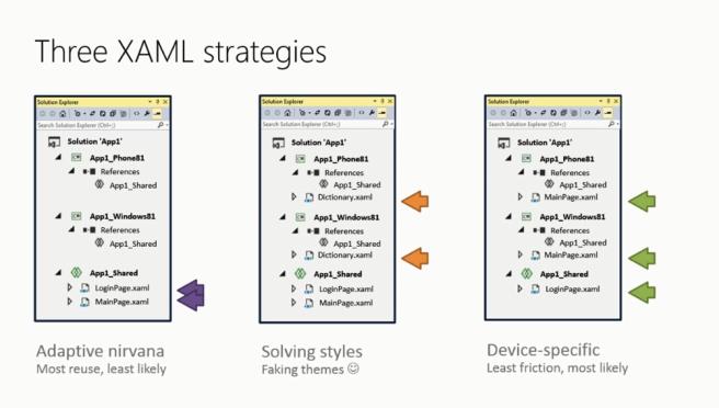 XAML Strategies