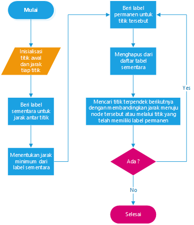 Create Visio Flowcharts Programmatically