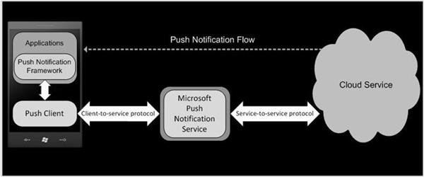 Push Notfication Flow