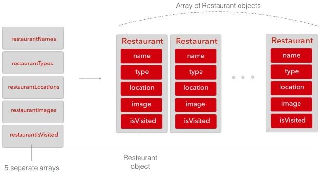 Banyak Array menjadi Object Restaurant