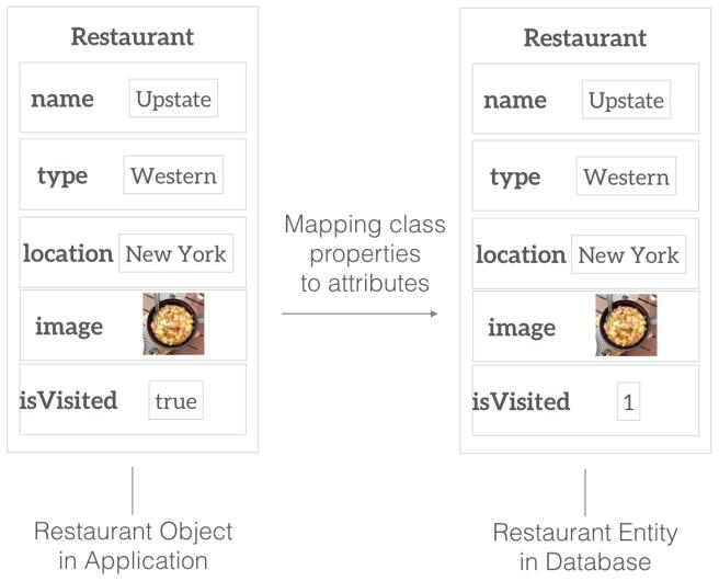Contoh hubungan antara object model dengan entity