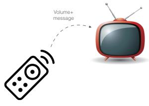 Contoh remote tv
