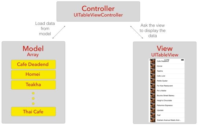 Ilustrasi Model MVC menggunakan contoh tabel sederhana