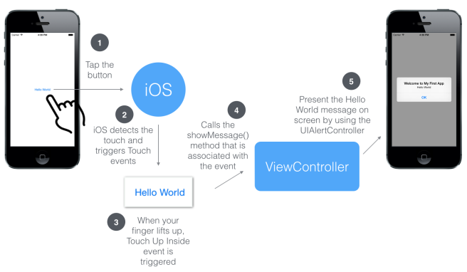 iOS Lifecycle