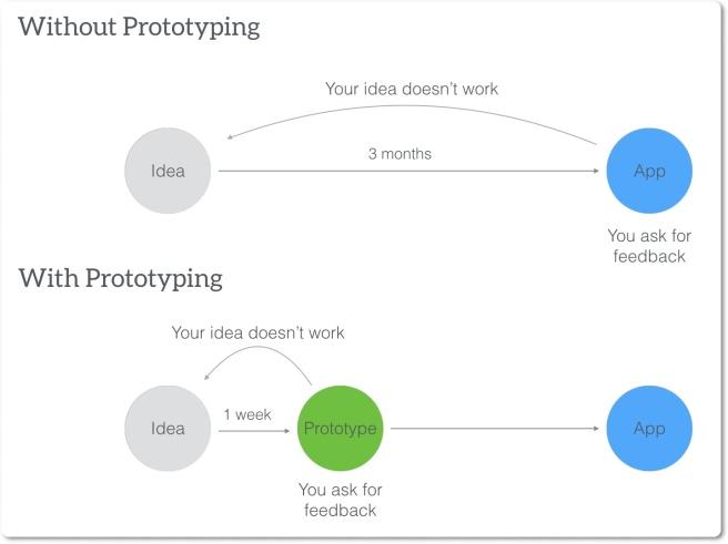 Prototyping Benefit