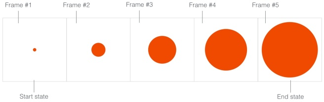 Rangkaian frames untuk membuat animasi