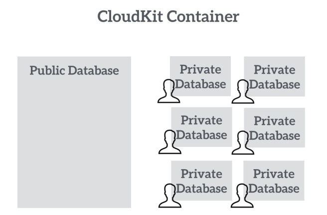 Gambaran Container dan Database