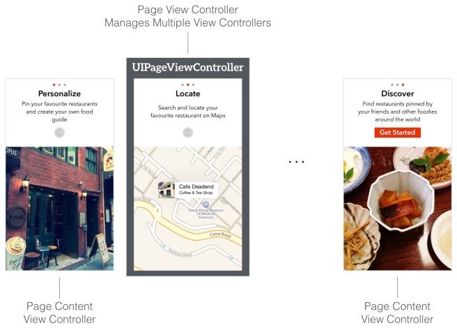 Hubungan antara page view controller dengan page content view controller