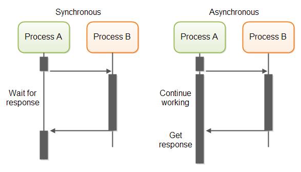 Cara kerja Synchronous dan Asynchronous
