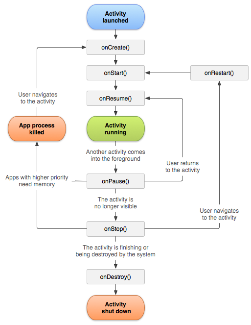 android_activity_lifecycle
