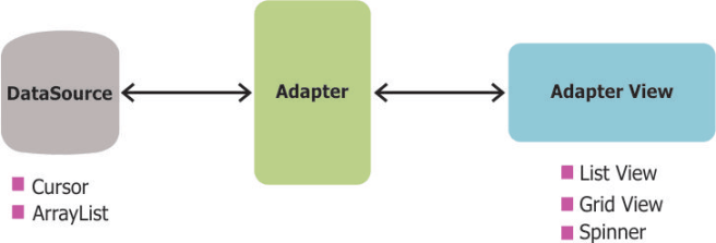 Adapter di Android